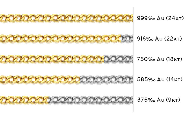 titolo-oro-cosa-significa-tabella-750-18kt