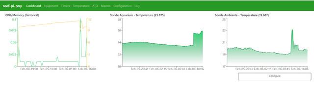 Diy] Reef-pi - Raspberry - Controlleurs temperature