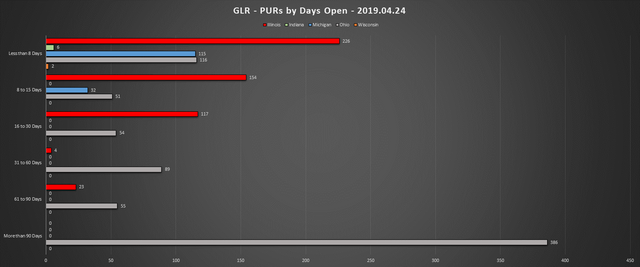 2019-04-24-GLR-PUR-Report-PURs-by-Days-Open-Chart