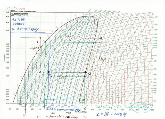R290-p-h-Diagramm