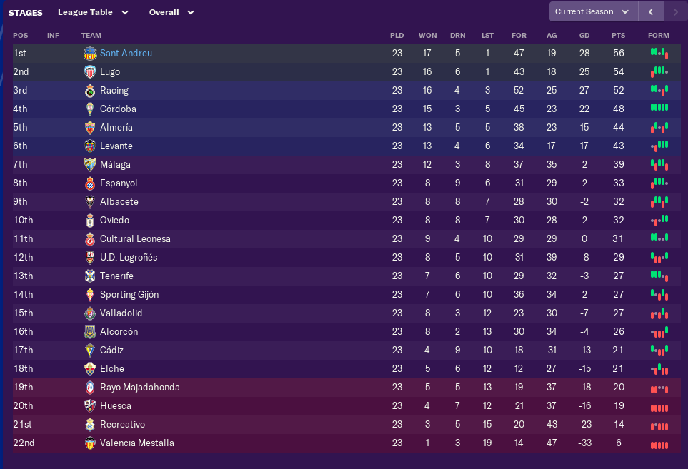january-league-table