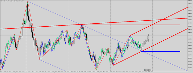 USDCAD-m-Weekly