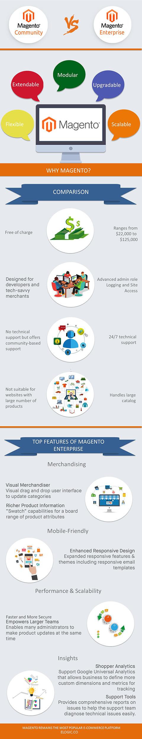 Magento Community vs Enterprise Edition Comparison