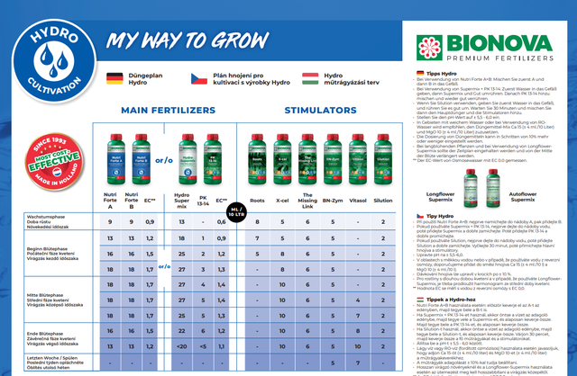 d-nge-bersicht-bio-nova-hydro-grow