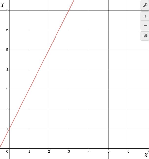 plot-y-2x-1.png