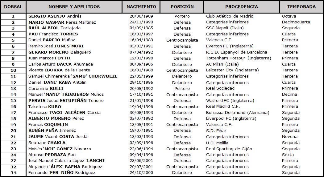 Villarreal C.F. - Real Valladolid C.F. Lunes 2 de Noviembre. 21:00 TABLA-Villarreal