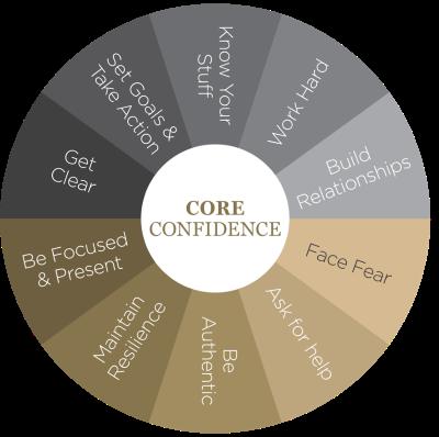 Building Blocks of Core Confidence