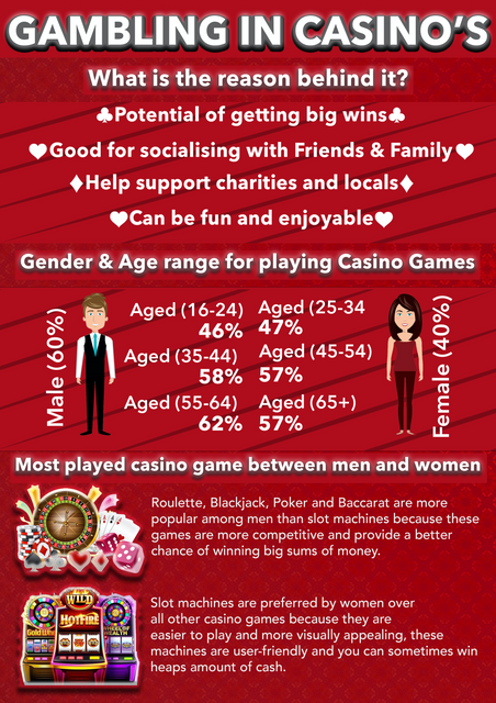 UK-Online-Casino-List-Infographic-5th-August