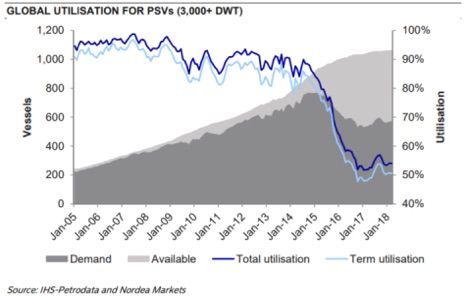 Global utilization for PSVs
