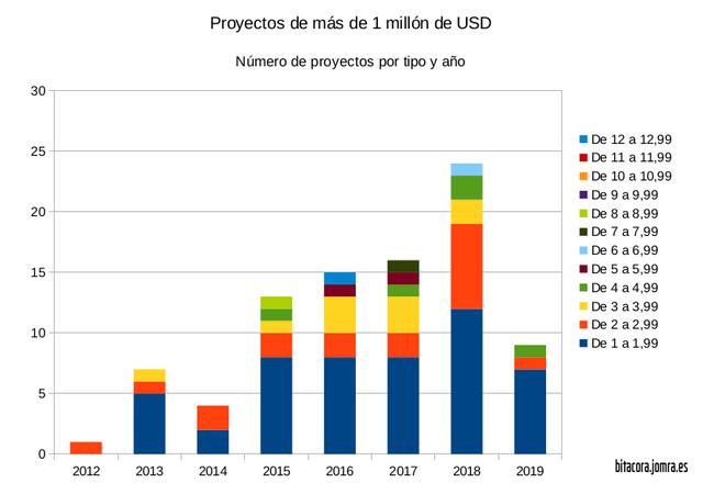 jomra-numero-proyectos-millonarios-grafica