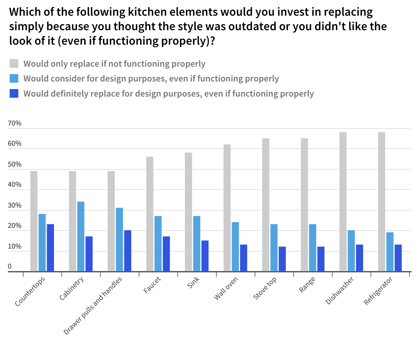 Reasons for Kitchen Renovations