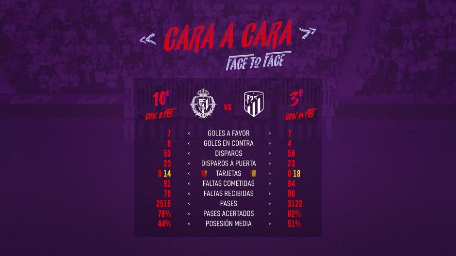 Real Valladolid C.F. - Club Atlético de Madrid. Domingo 6 de Octubre. 16:00 Cara-Cara-ATM