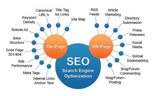 Structure of on-vs-off-page SEO image from https://seoresellerscanada.ca/types-of-seo