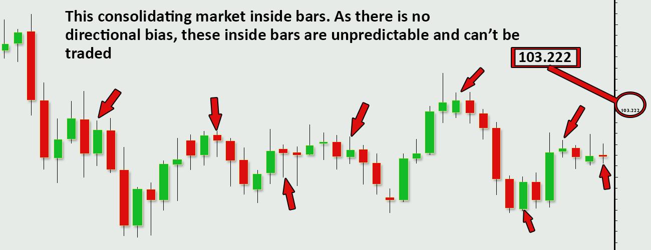 Forex-Trading-Strategies-Unpredictable-Inside-Bars-Profiti-Xpedia