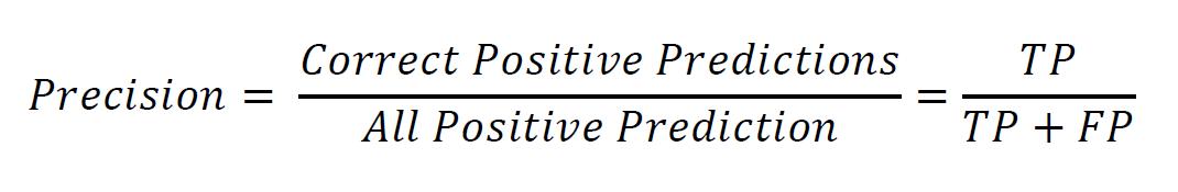 Precision Score
