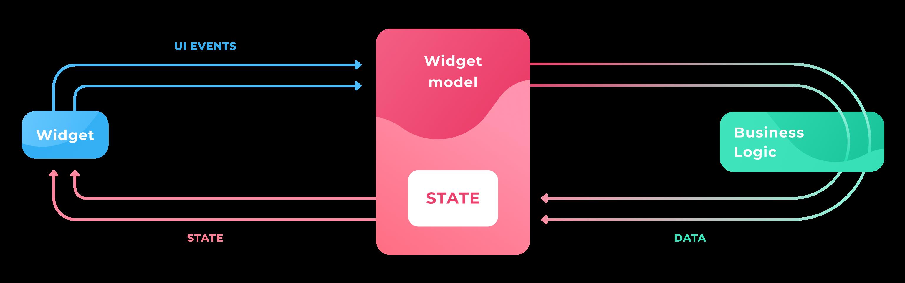 MWWM Architecture Mini Scheme