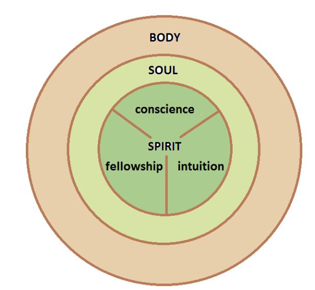 "spirit-soul-body"" border=""0"