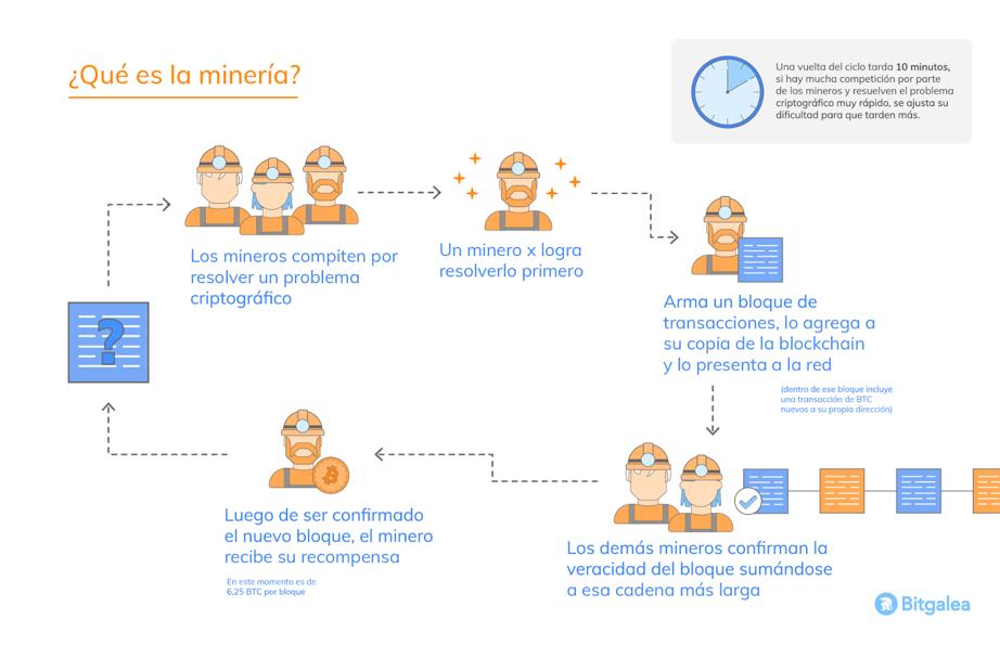 Que es la minería de bitcoin Bitgalea