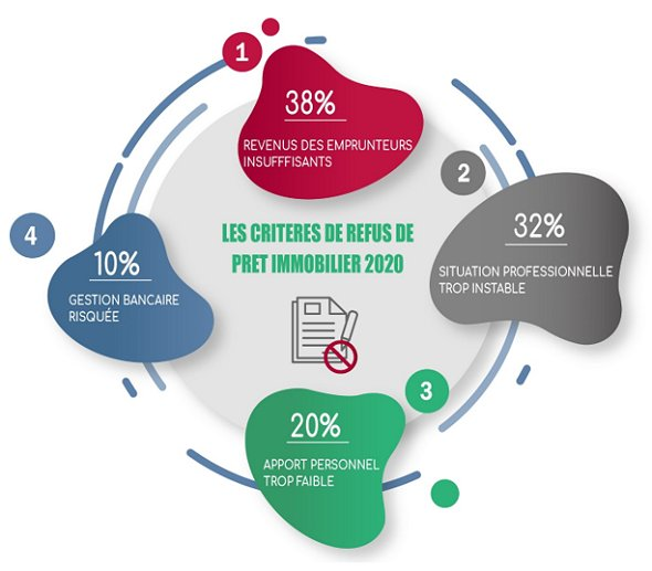 refus-credit-immobilier-2020-2