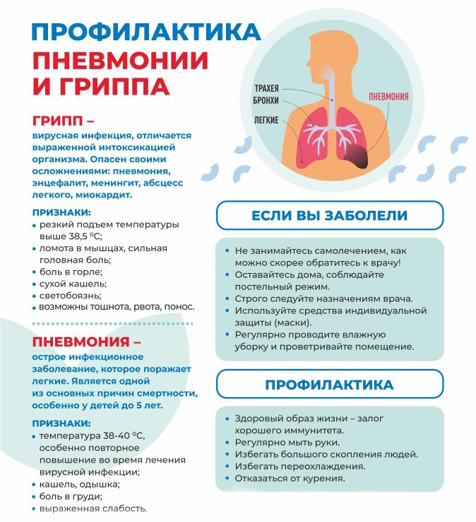 Правила профилактики пневмонии и гриппа