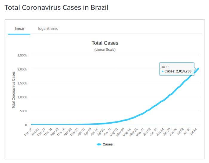 Statistica numar de cazuri de coronavirus in Brazilia conform Worldometers