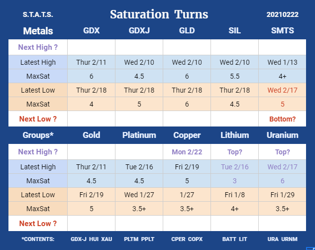 STATS-20210222-Saturation-Turns