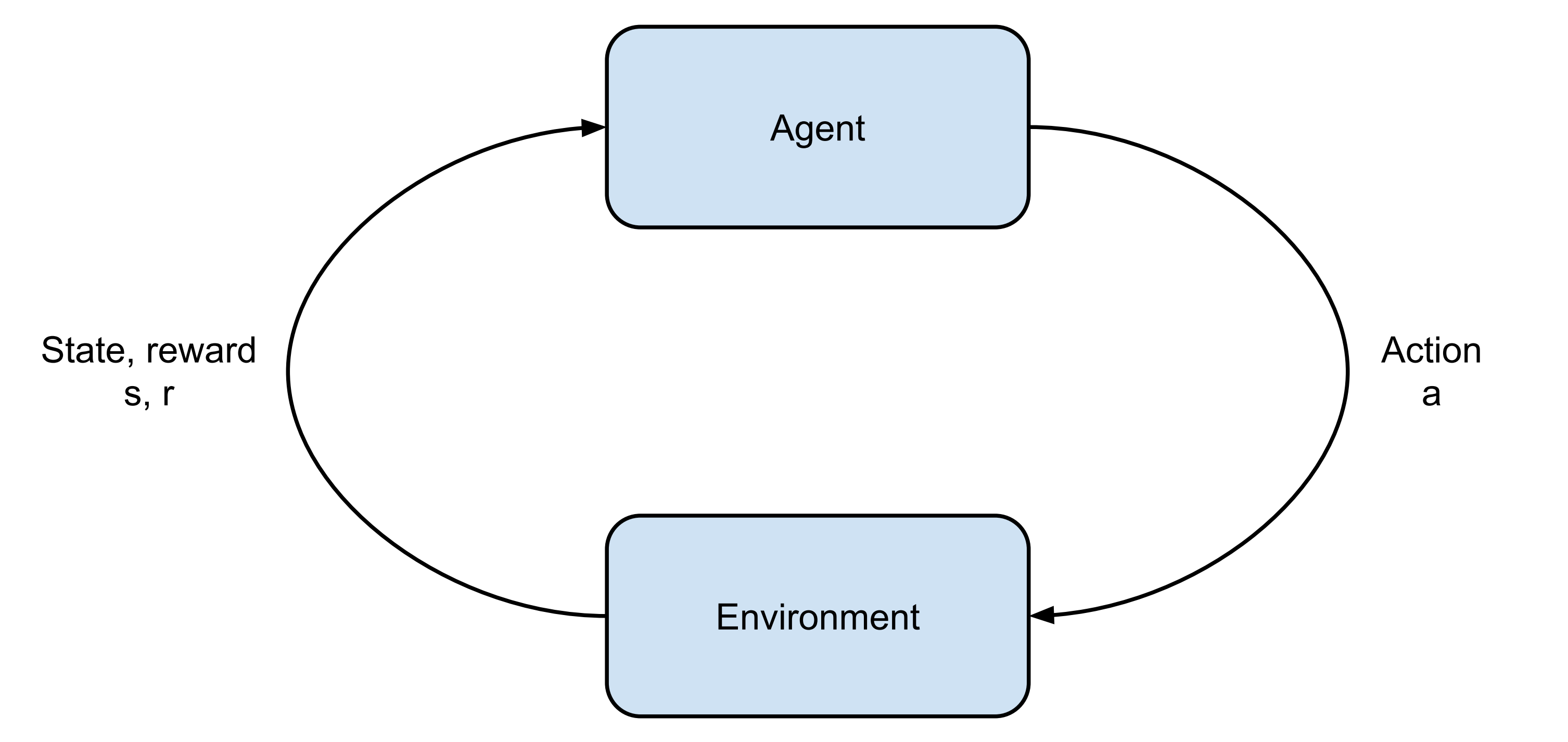 An illustration of the agent/environment interaction.