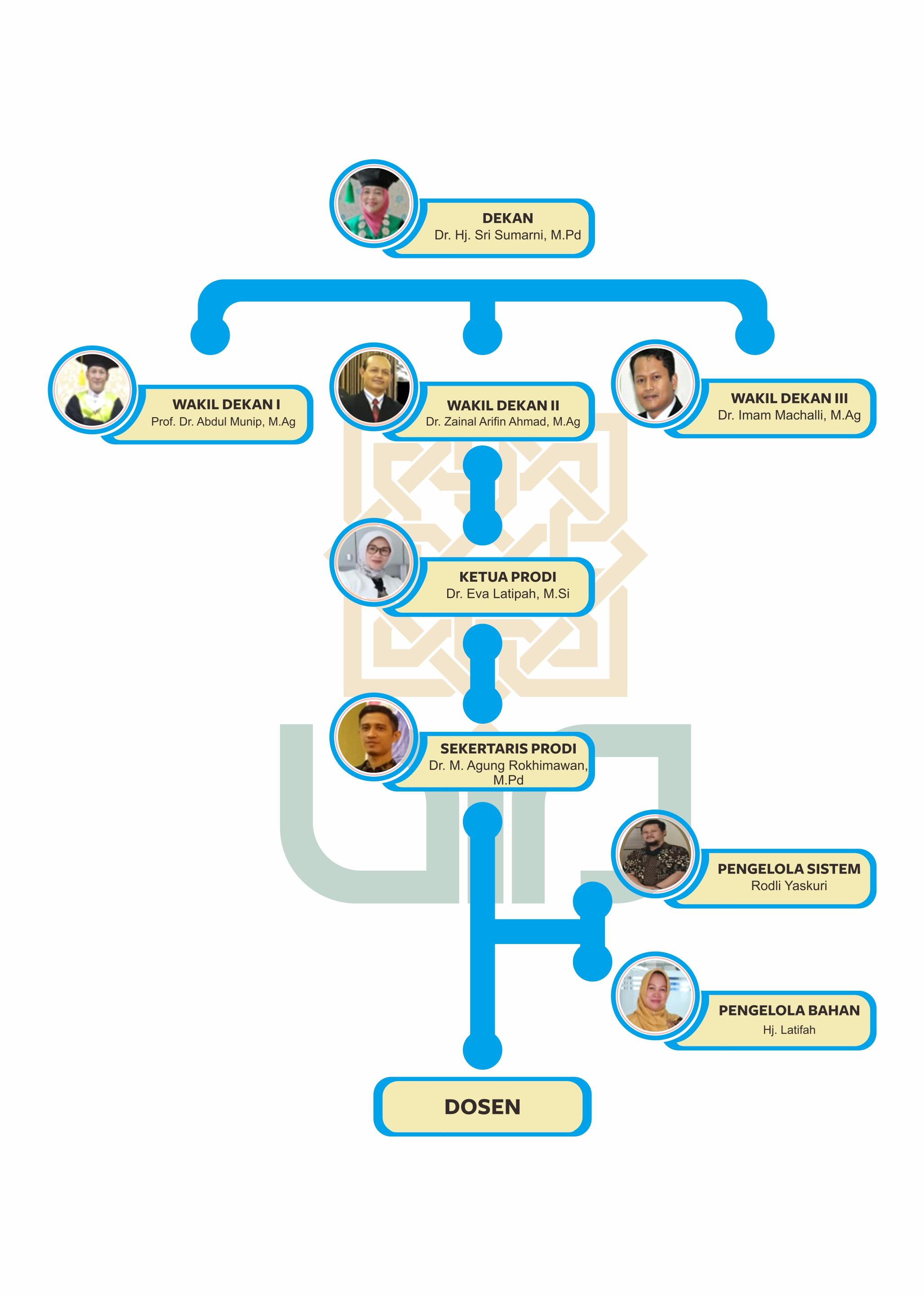 struktur-organisasi-PAI-EXT