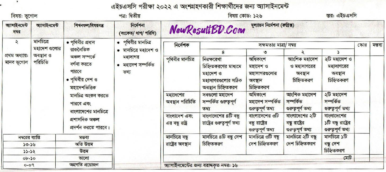 HSC 2022 8th Week Geography 2nd Paper Answer