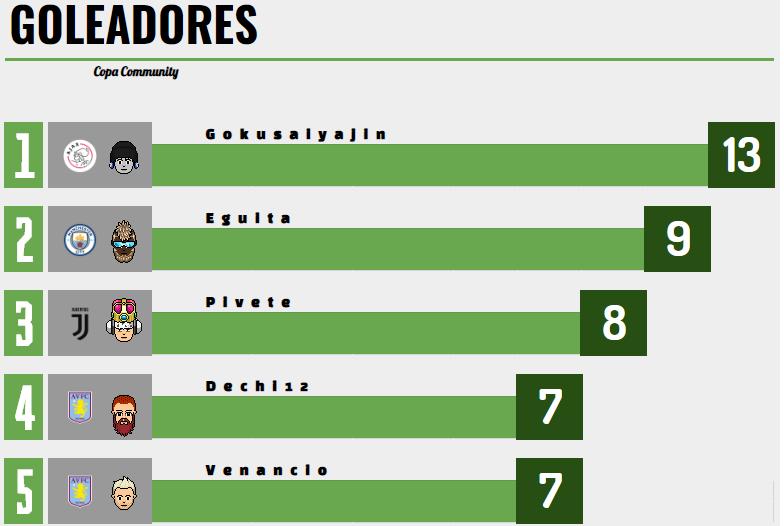 [AICv24] Resumen Final de Copa AIC - Copa Comunity / Bota de Oro & Máximo Asistente Goleadores