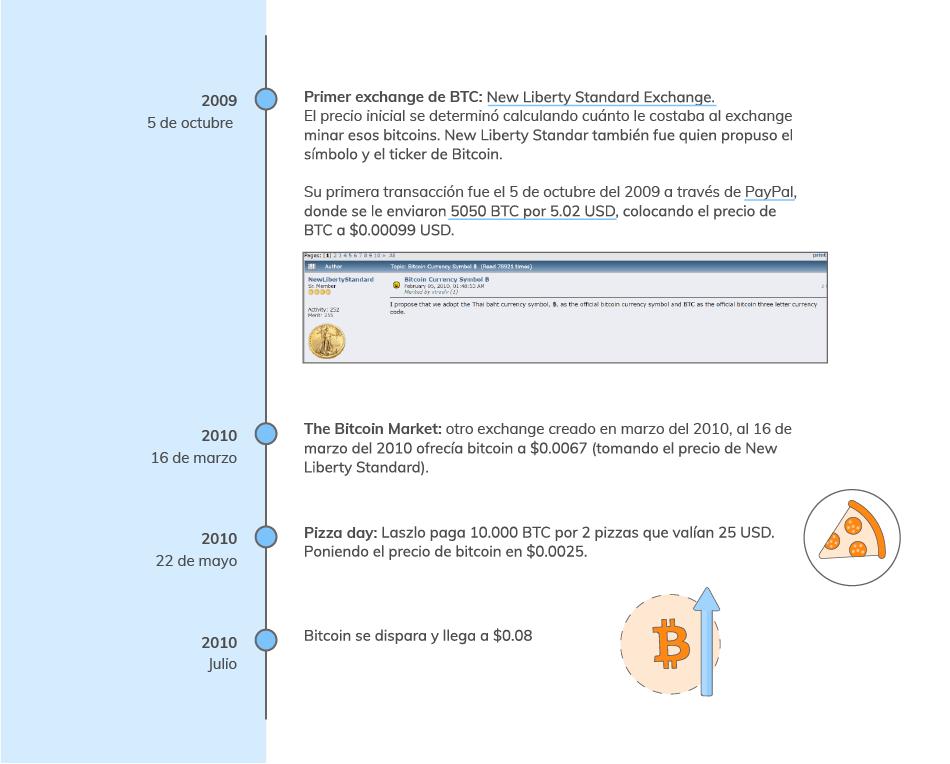 Evolución del precio de bitcoin 2010
