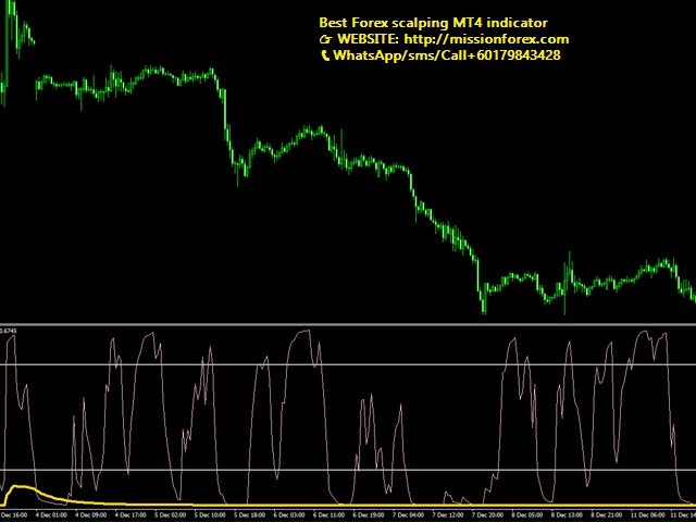 Best-Forex-scalping-MT4-indicator3