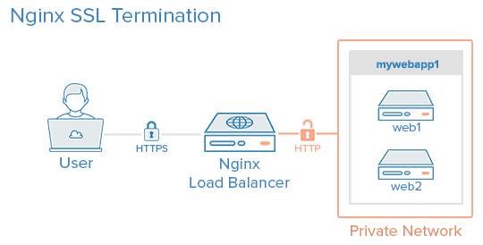 SSL Termination