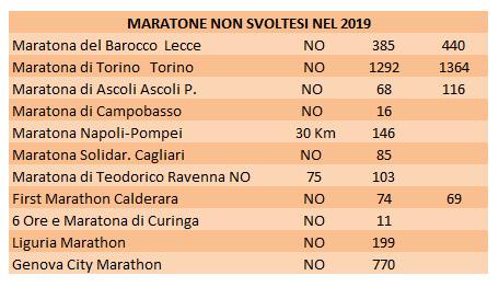 maratone-nonsvolte