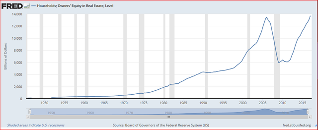 Board of Governors of the Federal Reserve System (US), Households; Owners' Equity in Real Estate, Level [OEHRENWBSHNO], retrieved from FRED, Federal Reserve Bank of St. Louis; https://fred.stlouisfed.org/series/OEHRENWBSHNO, August 15, 2017.