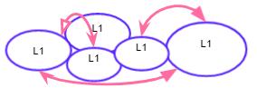 inter ecosystem