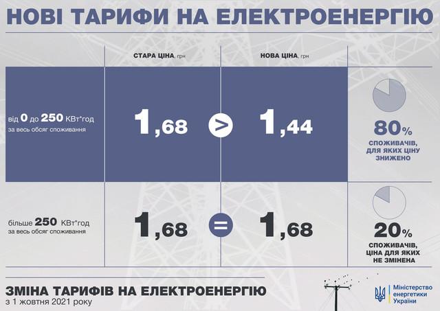 mpe kmu gov ua - Міненерго нагадує, що з 1 жовтня буде знижений тариф на електроенергію для економних споживачів