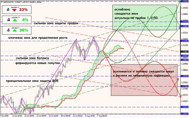 Аналитика от ForexChief - Страница 18 10-08-20-GBPUSD-rus
