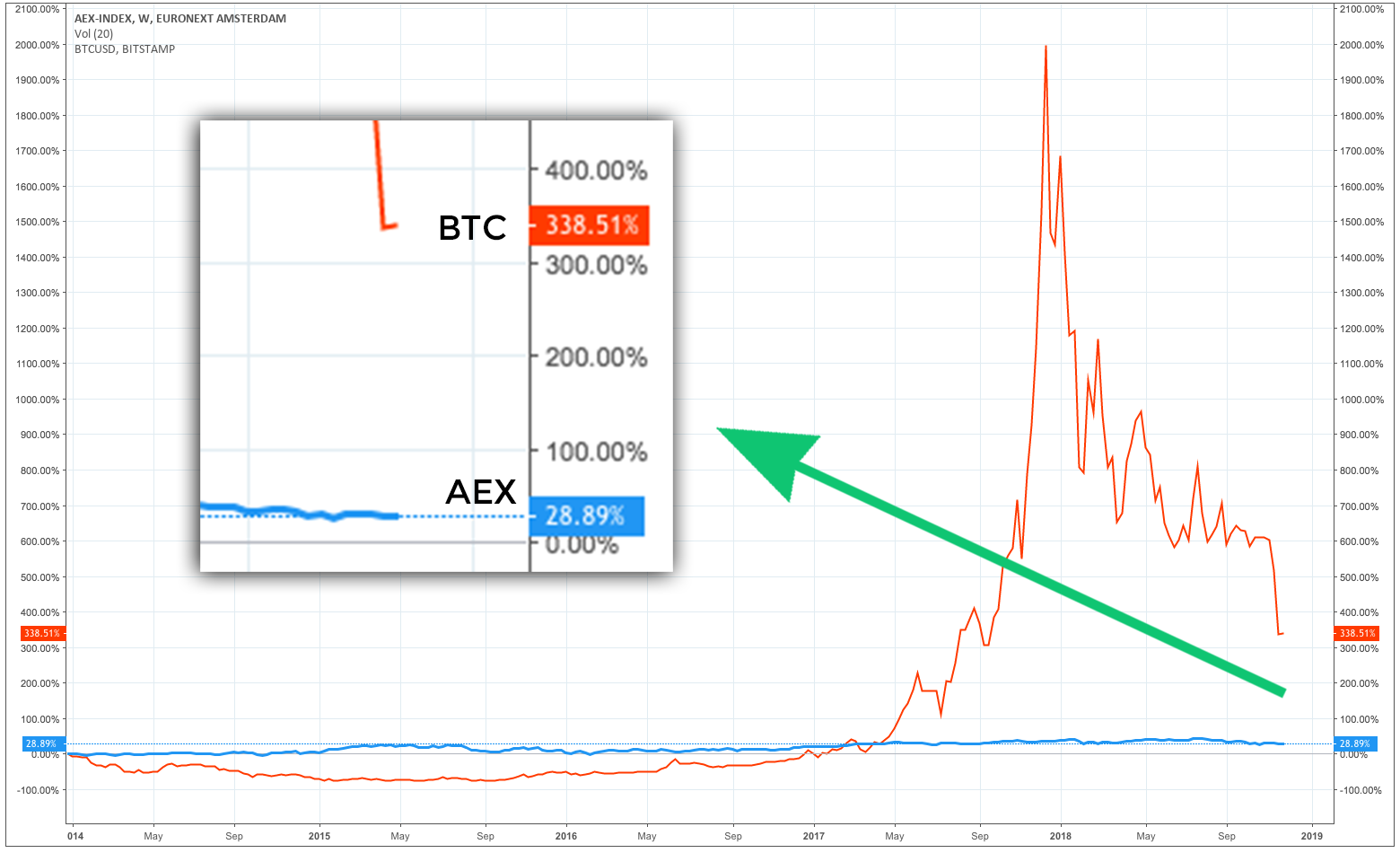 aex vs bitcoin 5 jaar rendement