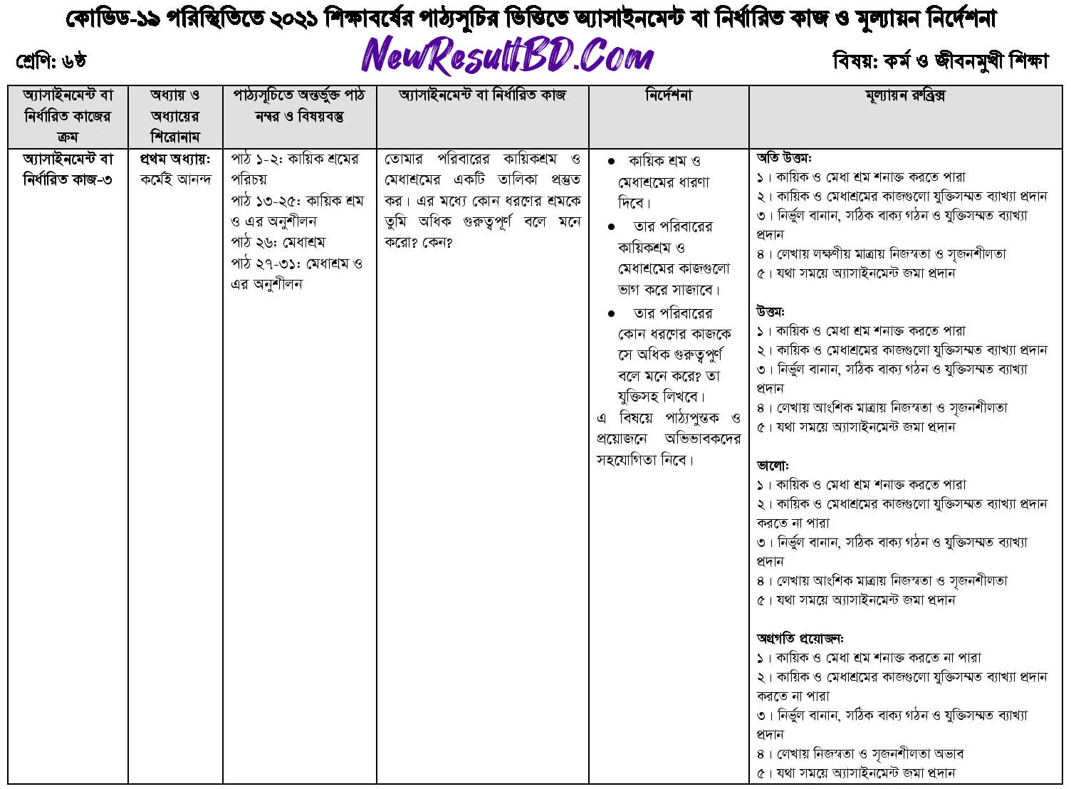 Class 6 Work and Life Oriented Education 15th Week Assignment 2021