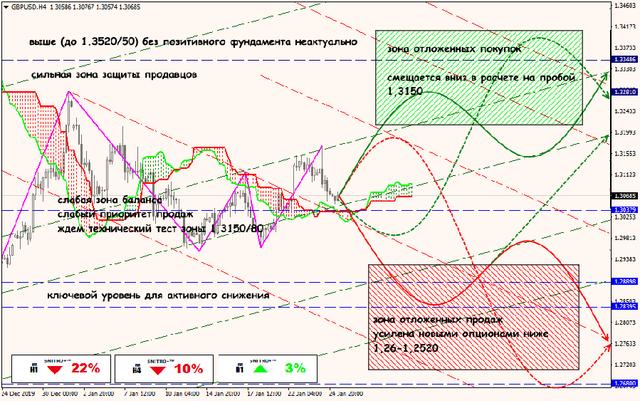 Аналитика от ForexChief - Страница 15 27-01-20-GBPUSD