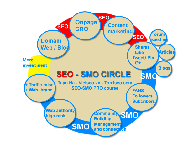 seo-smo-circle