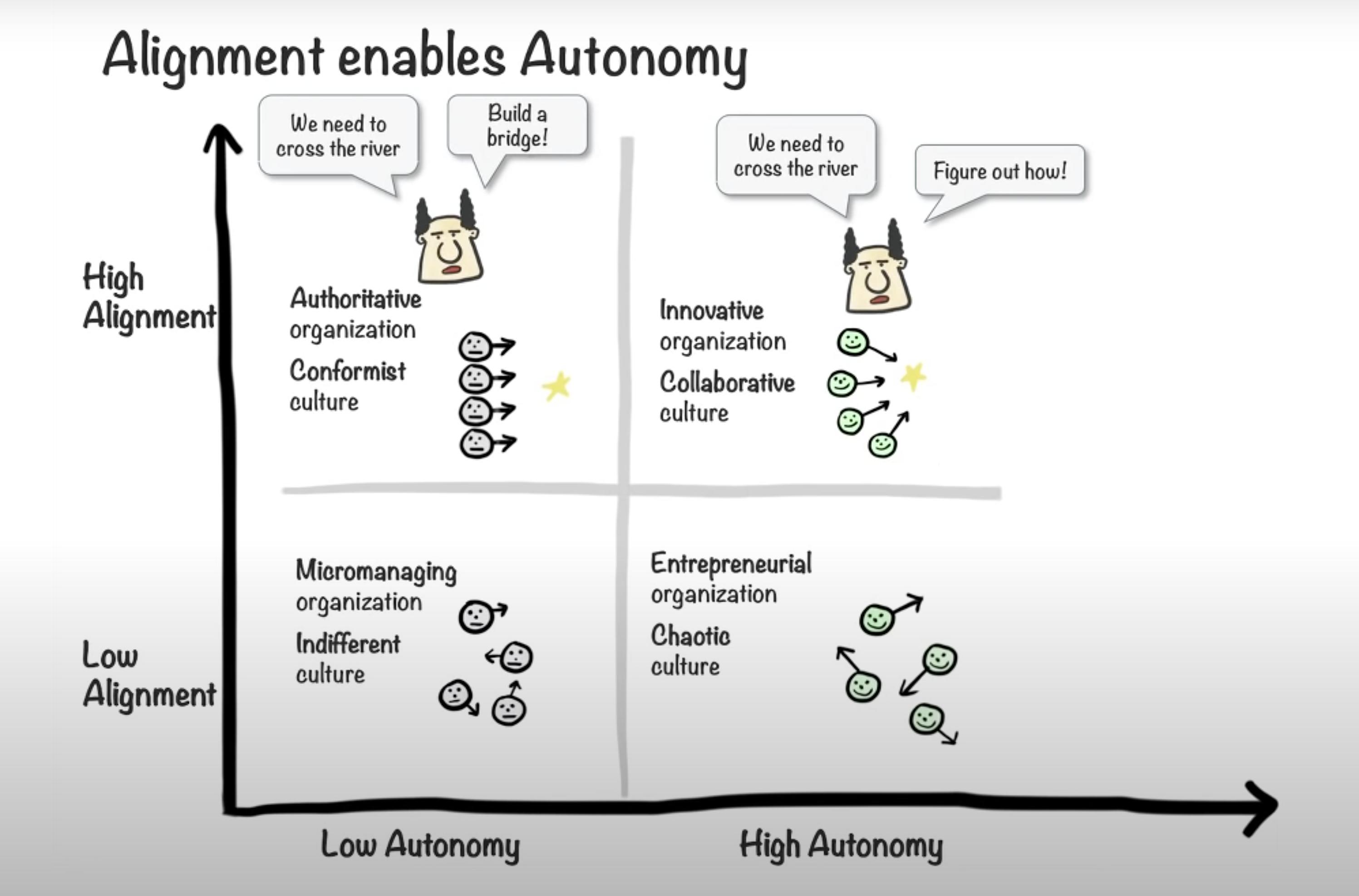 alignment enables autonomy