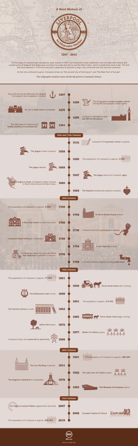 Liverpool-History-Timeline-Infographic-New-01