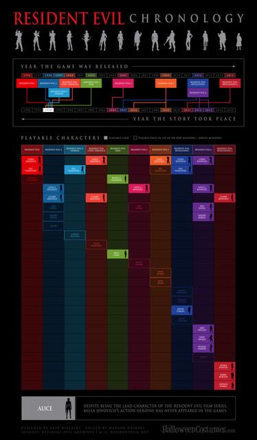 Resident-Evil-Chronology-Infographic002