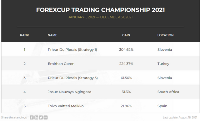 FXOpen Spread world and forexcup - Page 30 Standing-forexcup