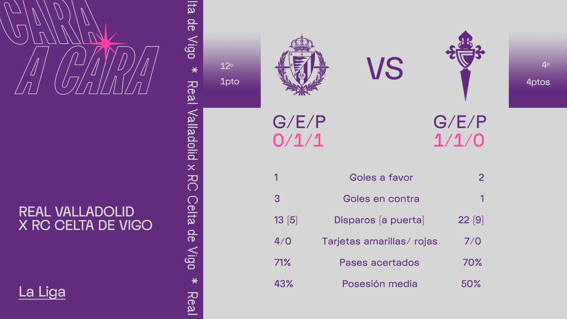 Real Valladolid C.F. - Real Club Celta de Vigo. Domingo 27 de Septiembre. 18:30 Face-To-Celta
