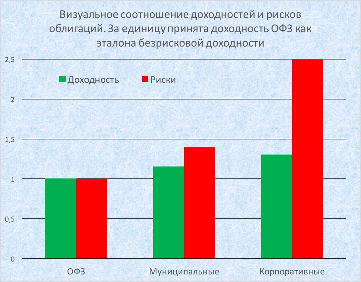 Облигации: соотношение доходности и рисков