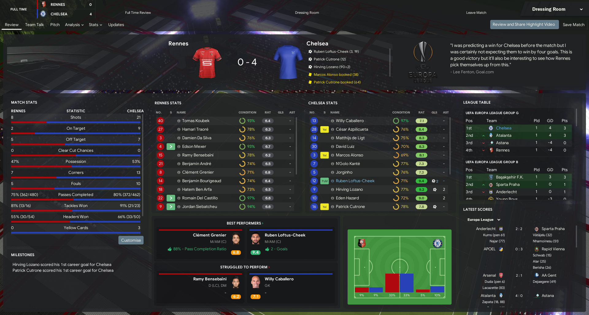 https://i.ibb.co/rb8hR74/Rennes-v-Chelsea-Match-Review-3.png