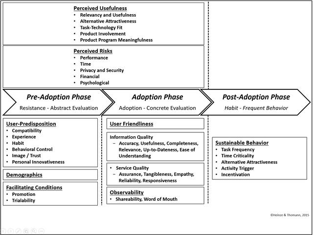 Adoptionsphasen-Modell-Heinze-Thomann